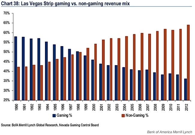 Vegas gambling revenue addiction compulsive gambling
